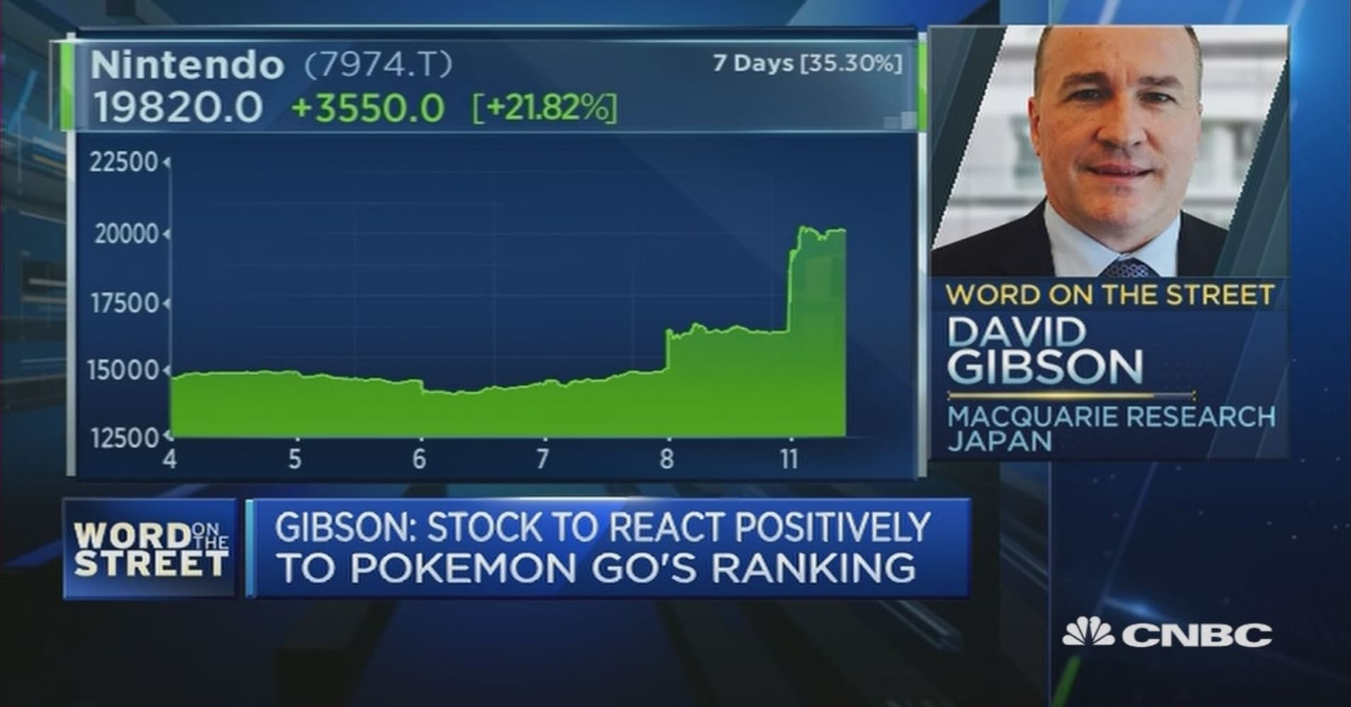 should investors be this optimistic about pokemon go?