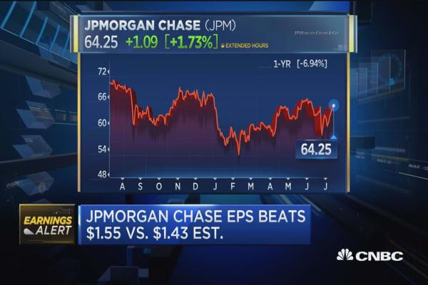 JPM Q2 beats Street on top and bottom line