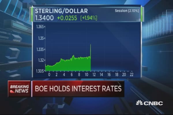 BoE surprises by holding interest rates at 0.5%
