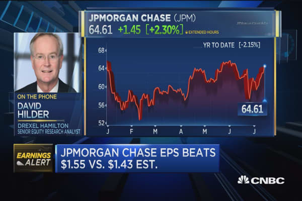 JPM posts 'good, solid quarter': Analyst