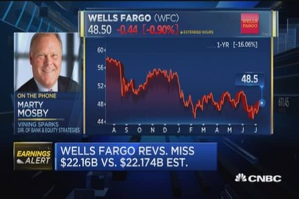 Wells Fargo posts mixed results