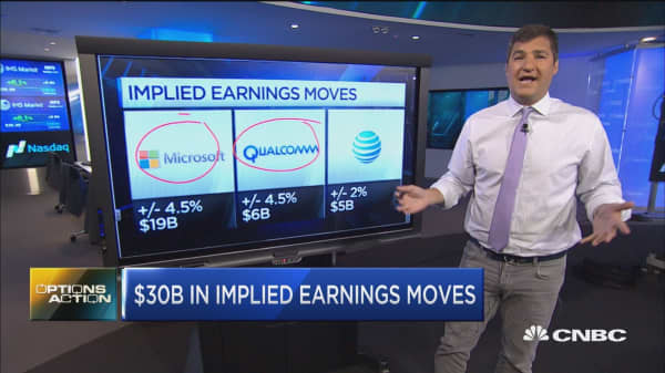 Options Action: $30B in implied earnings moves