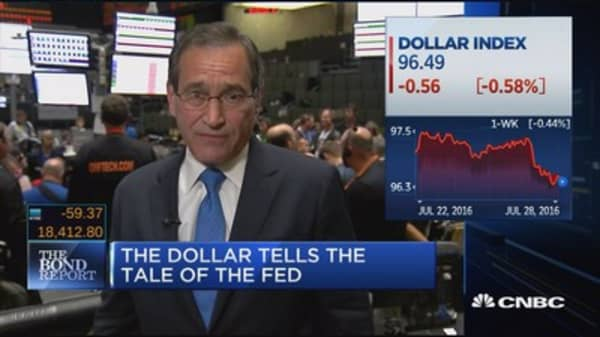 The dollar tells the tale of the Fed
