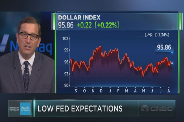 Could the Fed catch the market off-guard?