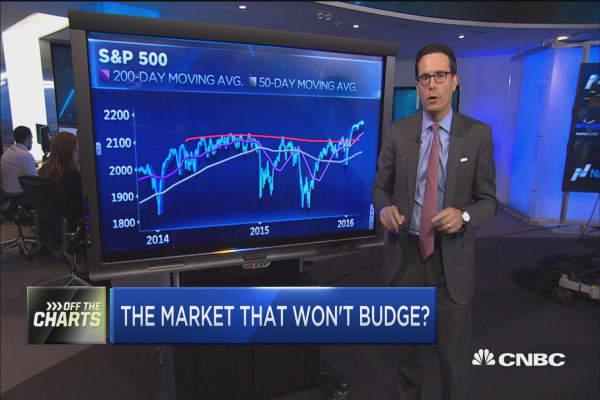 The market that won't budge?