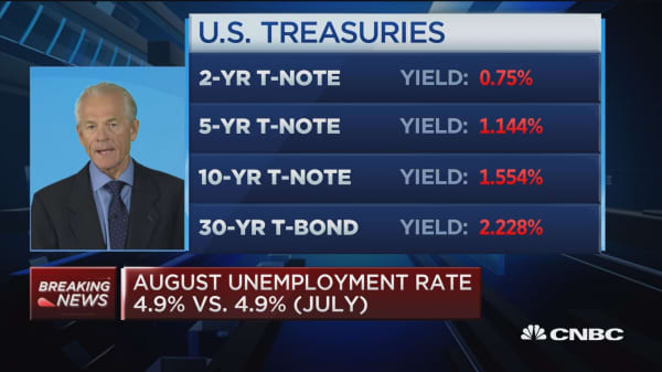 151K jobs enough to move the Fed?