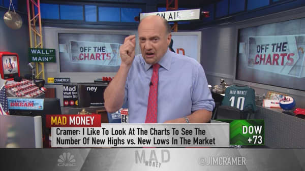 Cramer: My method to detect a phony rally