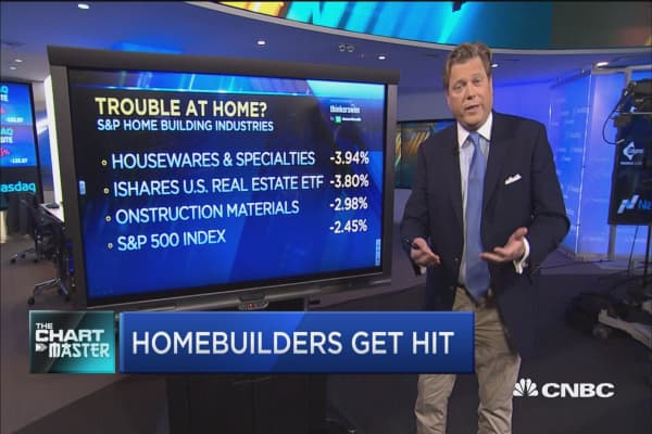 Homebuilders worst day since 2013