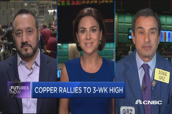Futures Now: Copper rallies to 3-wk high