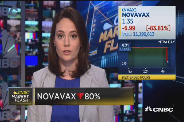 Novavax down 84% after disappointing vaccine trial