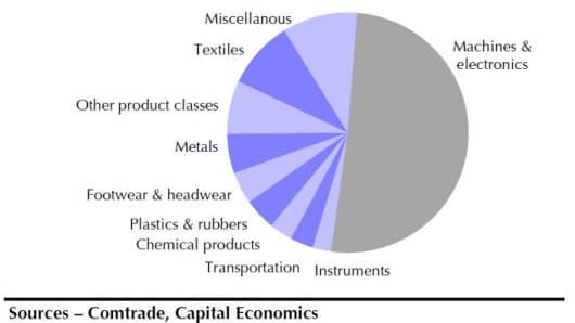 Source: Comtrade, Capital Economics