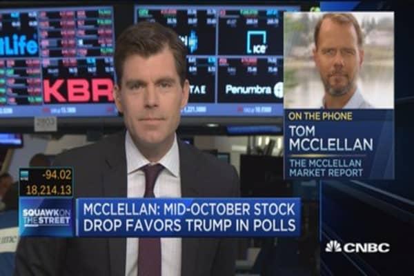 McClellan: Mid-October stock drop favors Trump in polls