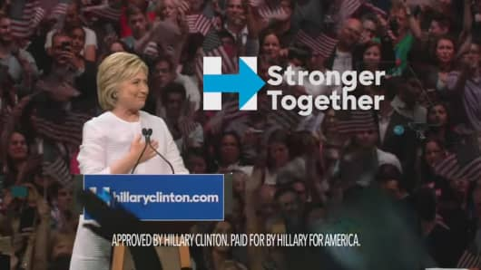 Hillary Clinton continues to outspend Donald Trump 4-1 in political ads.