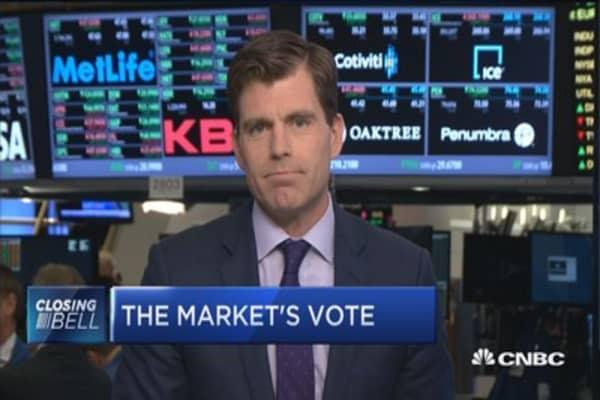 Market tracks Clinton win odds, prefers status quo