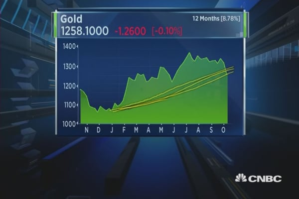 Daryl Guppy looks at the charts for precious metals