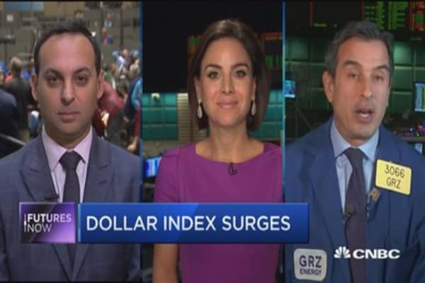 Futures Now: Dollar Index surges