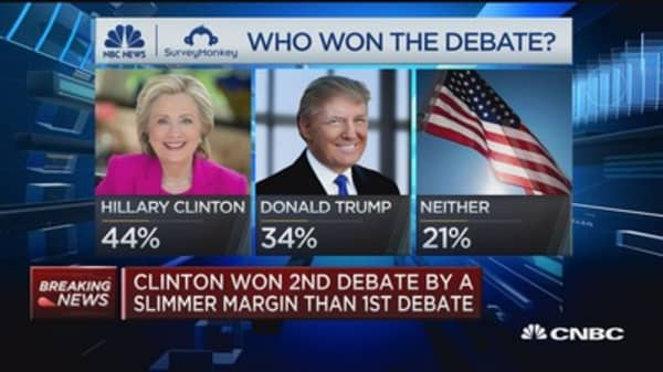 More Americans say Clinton won 2nd debate: NBC/Survey Monkey