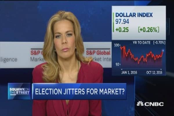 Gibbs on markets: Looking for a solid, strong end of the year