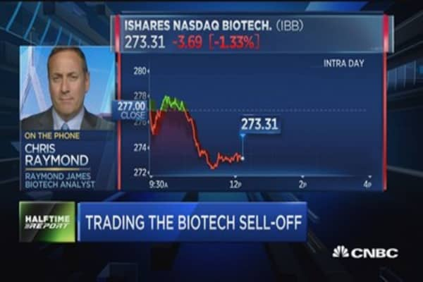 Trading the biotech sell-off