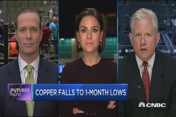 Futures Now: Copper falls to 1-month lows