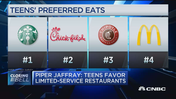 Piper Jaffray: Teens favor limited-service restaurants