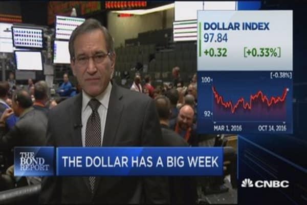 Santelli: The dollar has a big week
