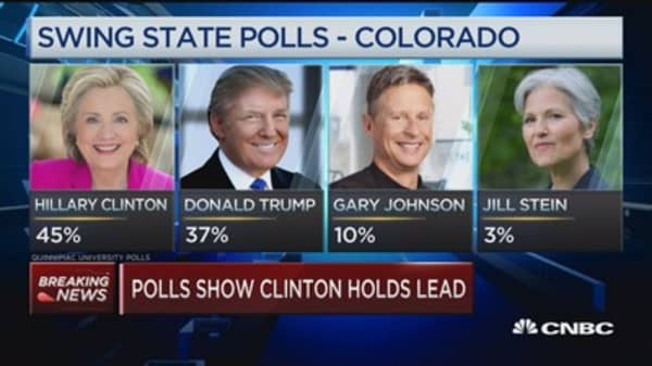 Polls show Clinton holds lead