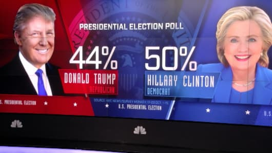 An election poll produced by NBC News and Survey Monkey
