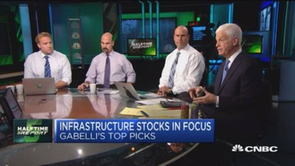 Gabelli's top stock picks