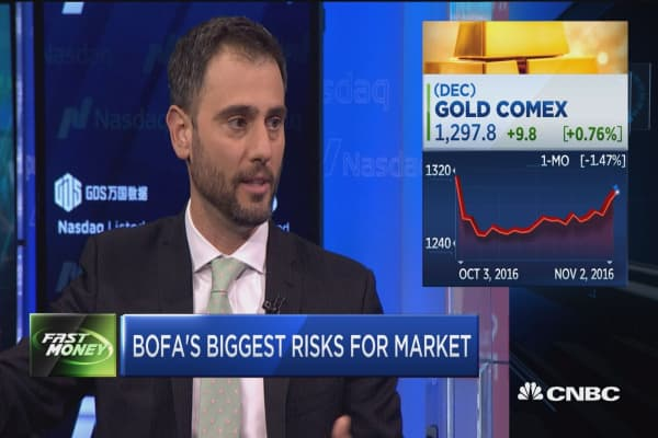 BofA's biggest risks for the market