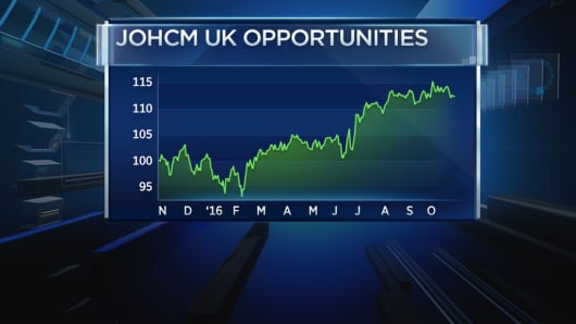A chart of the performance of JOHCM U.K. Opportunities over the past 12 months