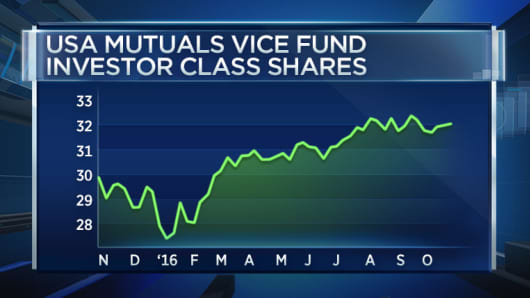 A chart of the performance of the USA Mutuals Vice Fund over the past 12 months