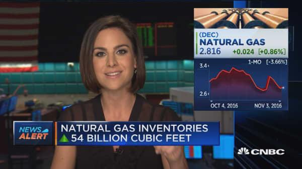 Natural gas inventories up 54B cubic feet