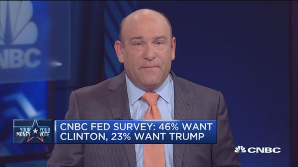 CNBC Fed Survey: 78% say Clinton most likely to win