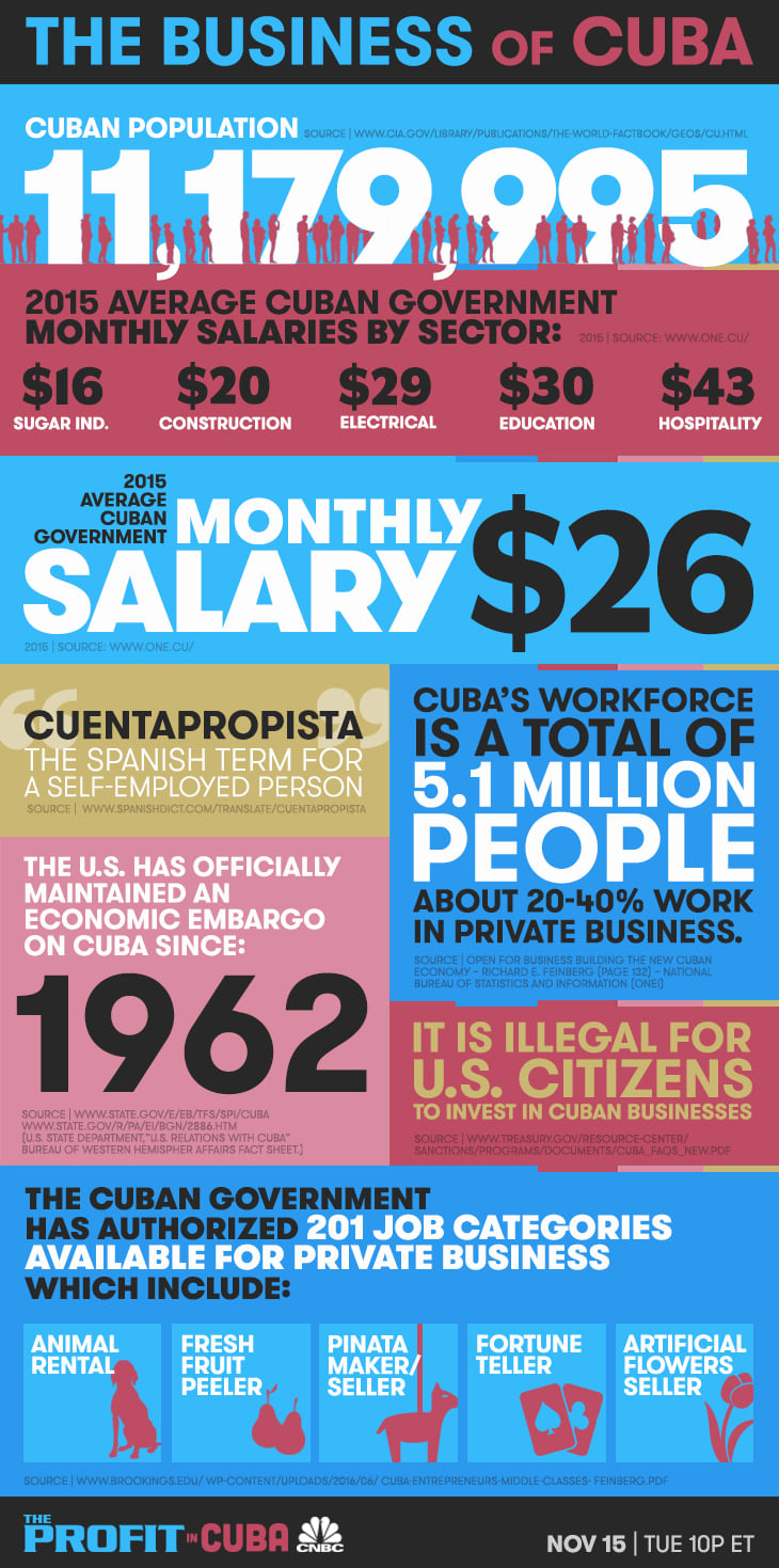 The Profit in Cuba infographic