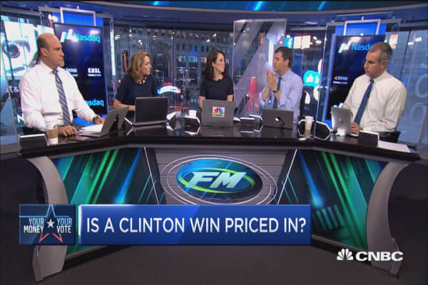 Is a Clinton win priced in?