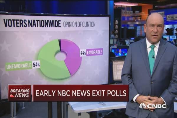 Early NBC News exit polls