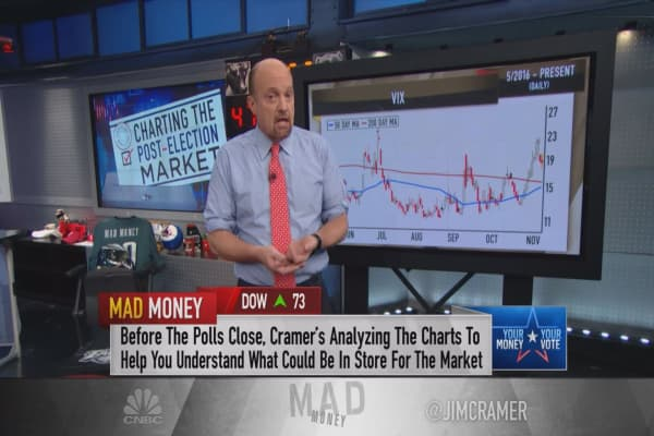 Cramer's charts predict a post-election rally — but buyers beware