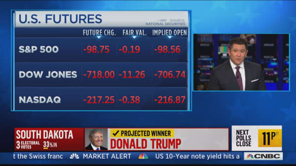 Dow futures fall 700 points