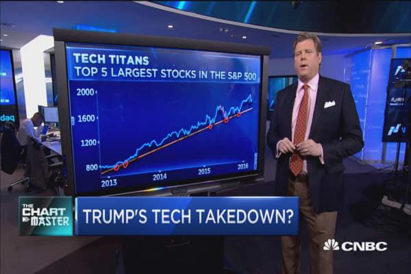Trump's tech takedown?