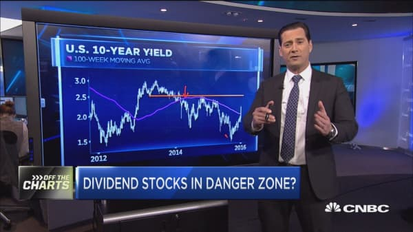 Dividend stocks in danger zone?