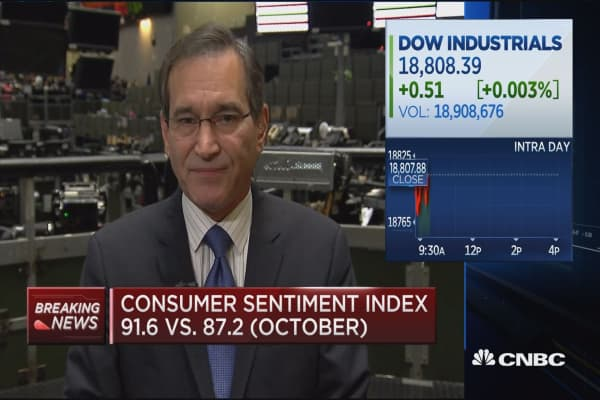 Consumer sentiment index 91.6 vs. 87.2