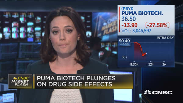 Puma Biotech plunges on drug side effects
