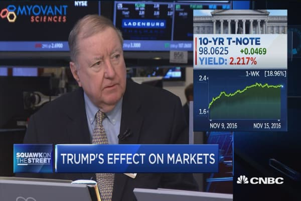 Cashin: Wait until later in the week to jump in