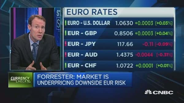 Downside risk ahead for the euro?