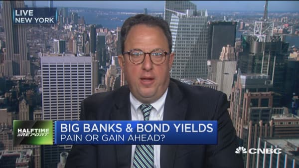 Whalen: Bank investors need more caution in weeks ahead