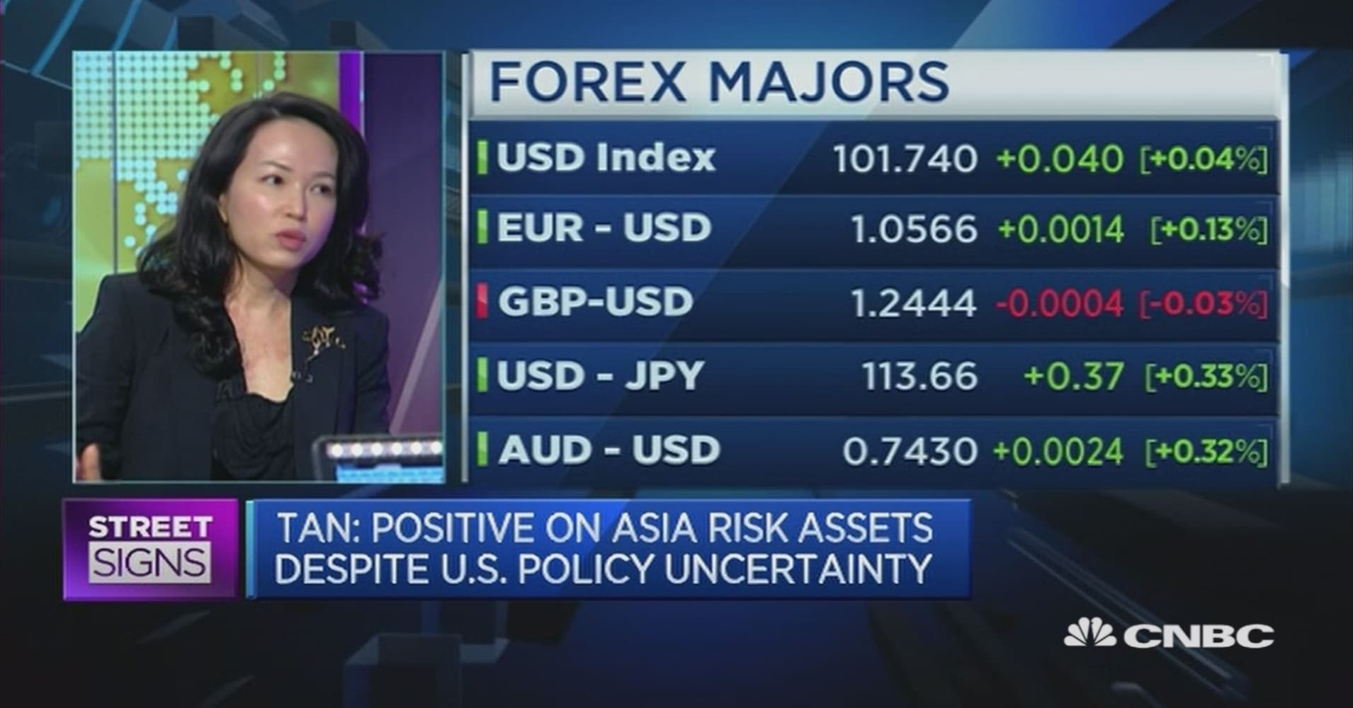 Don\'t expect dollar strength to last: UBS Wealth Management