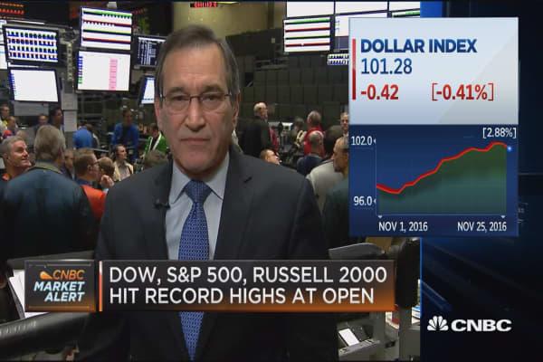 Santelli: Dollar Index & treasury rates at top of closing ranges