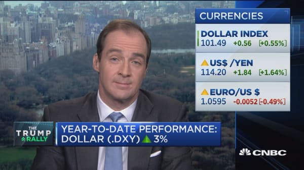 What the dollar surge means