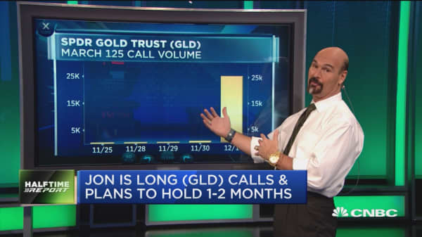 Unusual activity: SPDR Gold Trust
